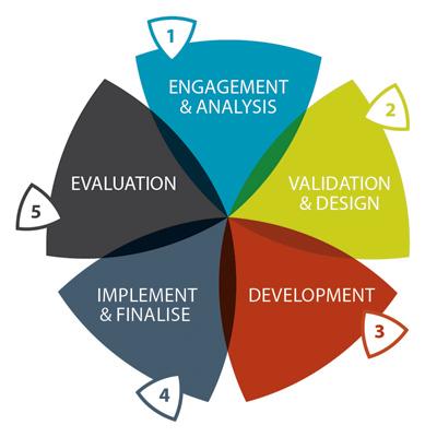 Astute Learning design process